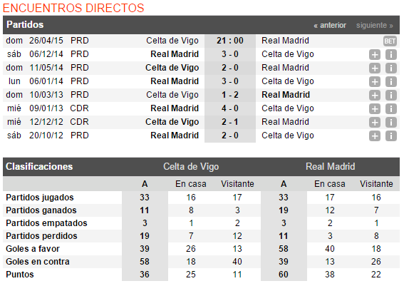ultimos resultados celta vs real madrid