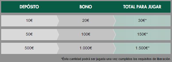 Ejemplo del bono de sportium poker