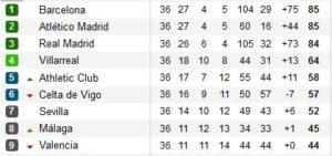 la lucha del FC Barcelona por el título de Liga en la jornada 37 contra el Espanyol