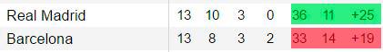 diferencia de goles marcados y goles recibidos en la liga